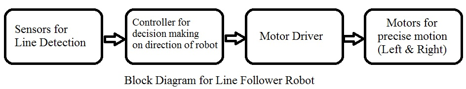 Incredible Make A Line Follower Robot Using L293D Motor Driver Module Wiring Cloud Hisonuggs Outletorg